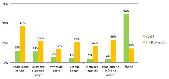 Graf nadstandardních služeb